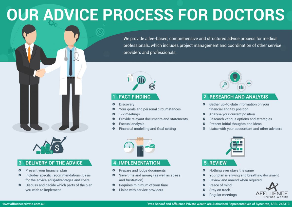 financial advice for doctors